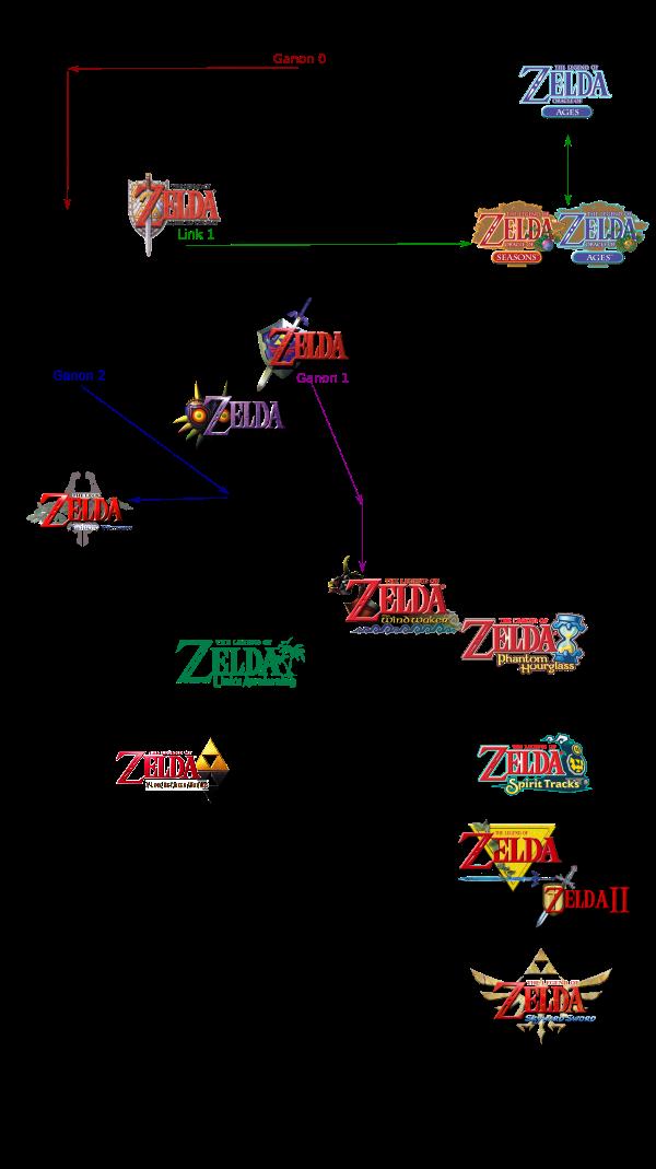 Schéma de la chronologie
