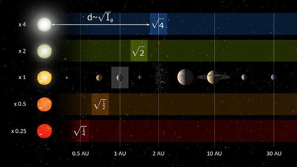 Zone habitable, selon la taille de l'étoile