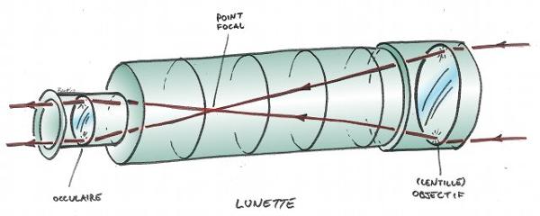 Schéma d'une lunette astronomique